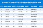 北京大学第1,浙江大学第7!2016-2019年中国大学教育部社科奖排行榜