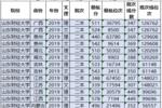 """中國""""最委屈""""的財經大學,實力不輸211,錄取分數超低,可撿漏"""