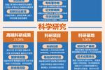 中国科技大学第3,南京大学第10!2016-2019年中国大学CNS论文排行榜