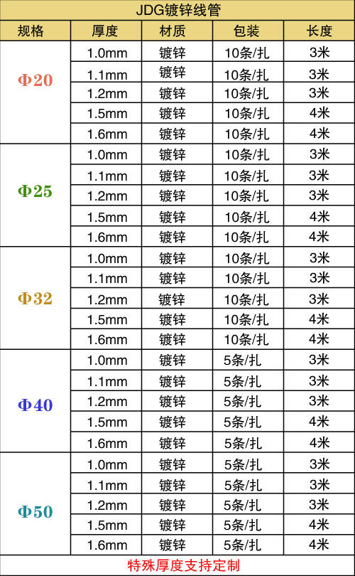 JDG穿孔管规格表 网线穿管规格