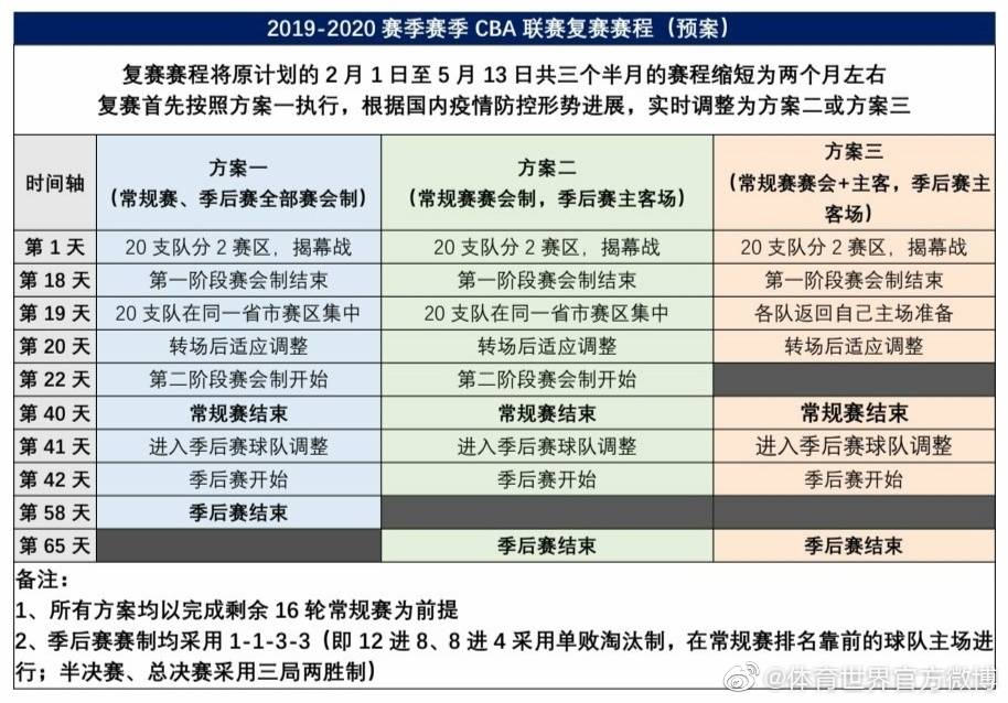 一场定输赢?粤媒曝CBA重启季后赛采用单败淘汰制