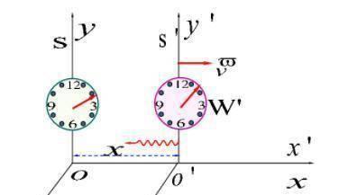 光速不变原理是错误的_光速不变原理的本质是什么,你真的思考过吗