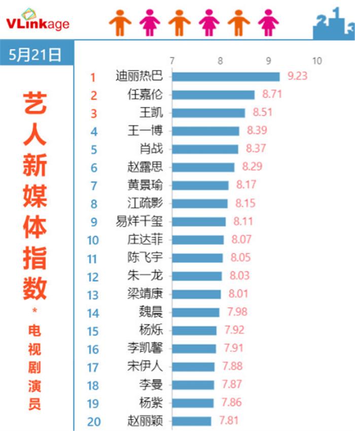 艺人新媒体指数排行:肖战跌至第五,任嘉伦第2,榜首是熟悉的她