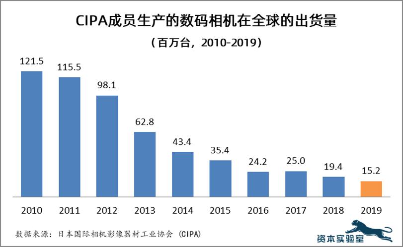 2010年以来,全球数码相机出货量已严重下滑87%