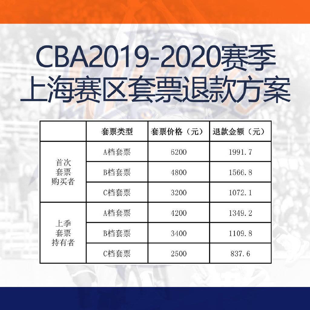 上海男篮公布主场套票退款方案 球迷:申花来快抄作业