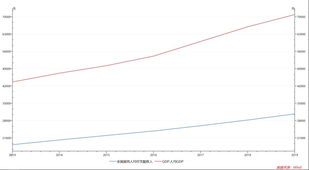 中国 教育 gdp_中国gdp增长图