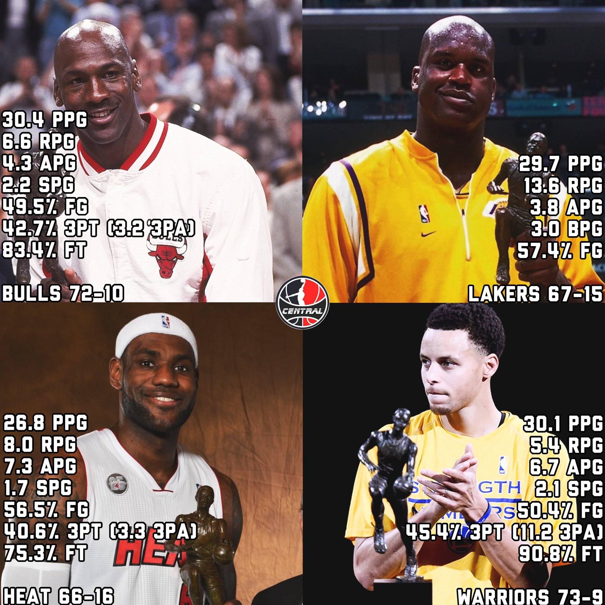 四大MVP常规赛表现你选谁?
