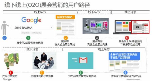 B2B企业开展线上营销的 4 件事和 8 个字 网络快讯 第5张