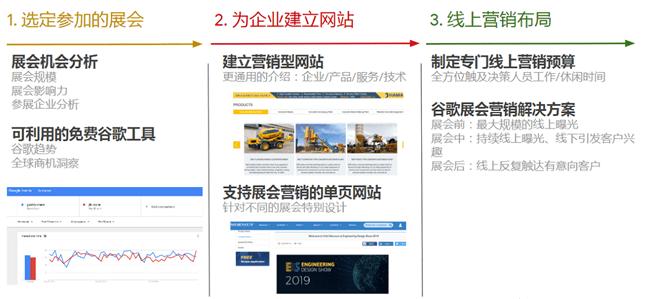 B2B企业开展线上营销的 4 件事和 8 个字 网络快讯 第6张
