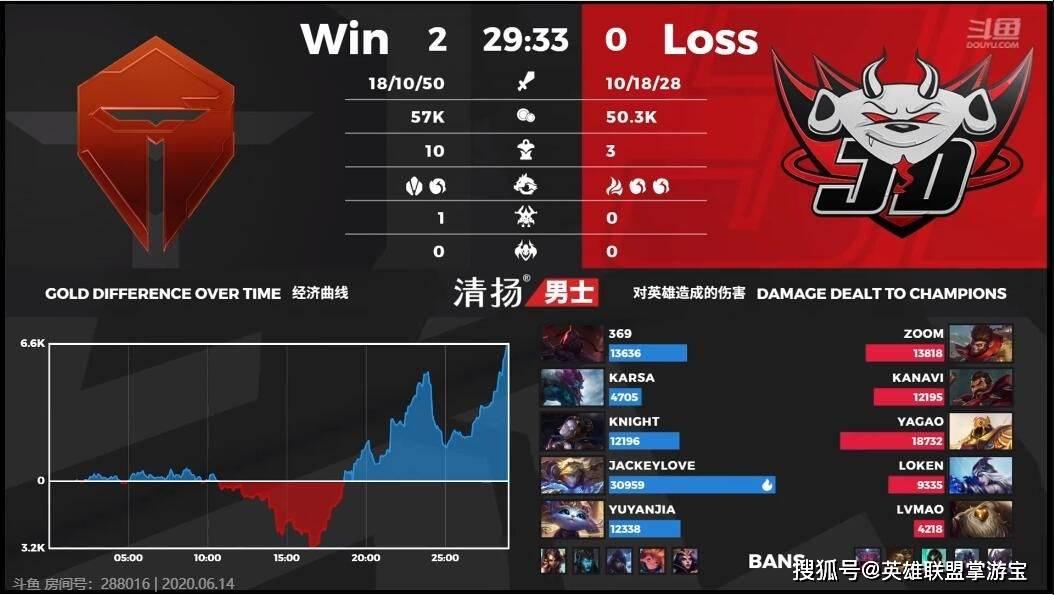 LOL职业赛EZ悠米没有人能挡,TES2:0取得成功报仇JD 吉祥棋牌 第5张
