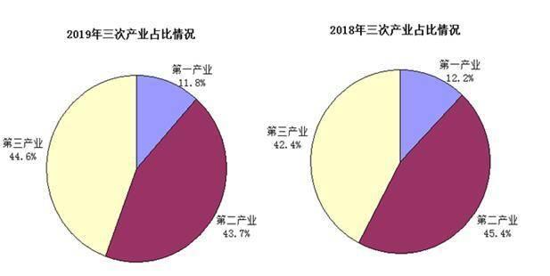 2019年修水县人口和GDP_人口普查
