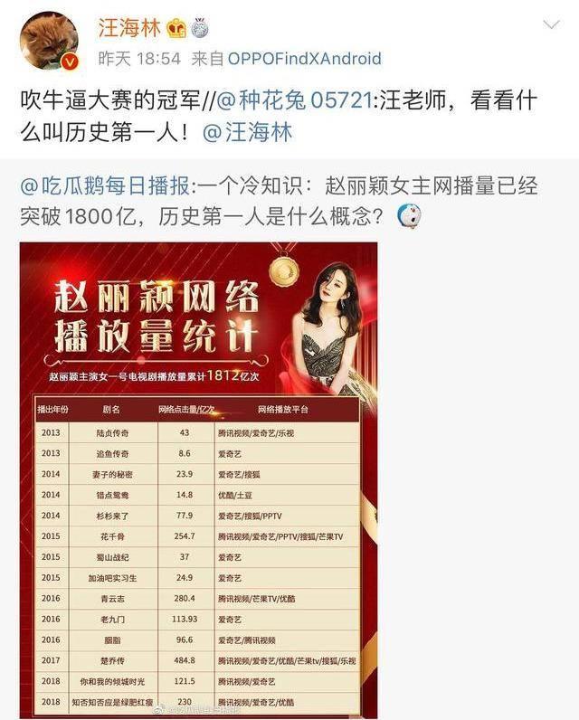 赵丽颖网播量破1800亿遭质疑   汪海林:吹牛大赛的冠军