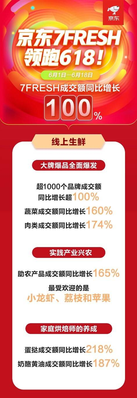 7FRESH成交额同比增长100%!京东618成民生菜篮子消费主场