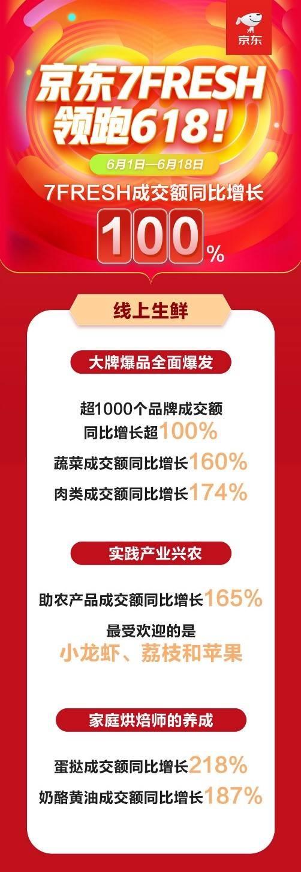 """""""云买菜""""主场热潮来了!京东618蔬菜成交额同比增长160%"""