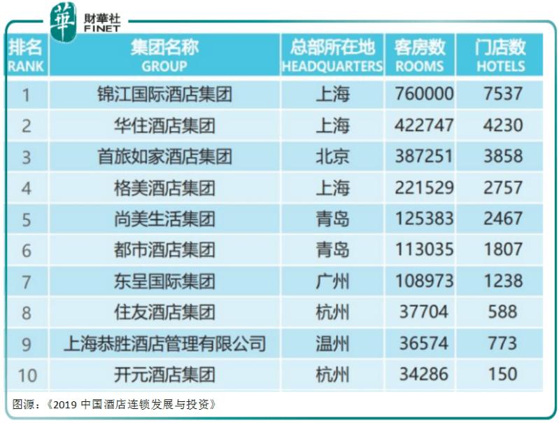 【中概股私有化】一年营收112亿元,华住酒店也要从美股私有化?