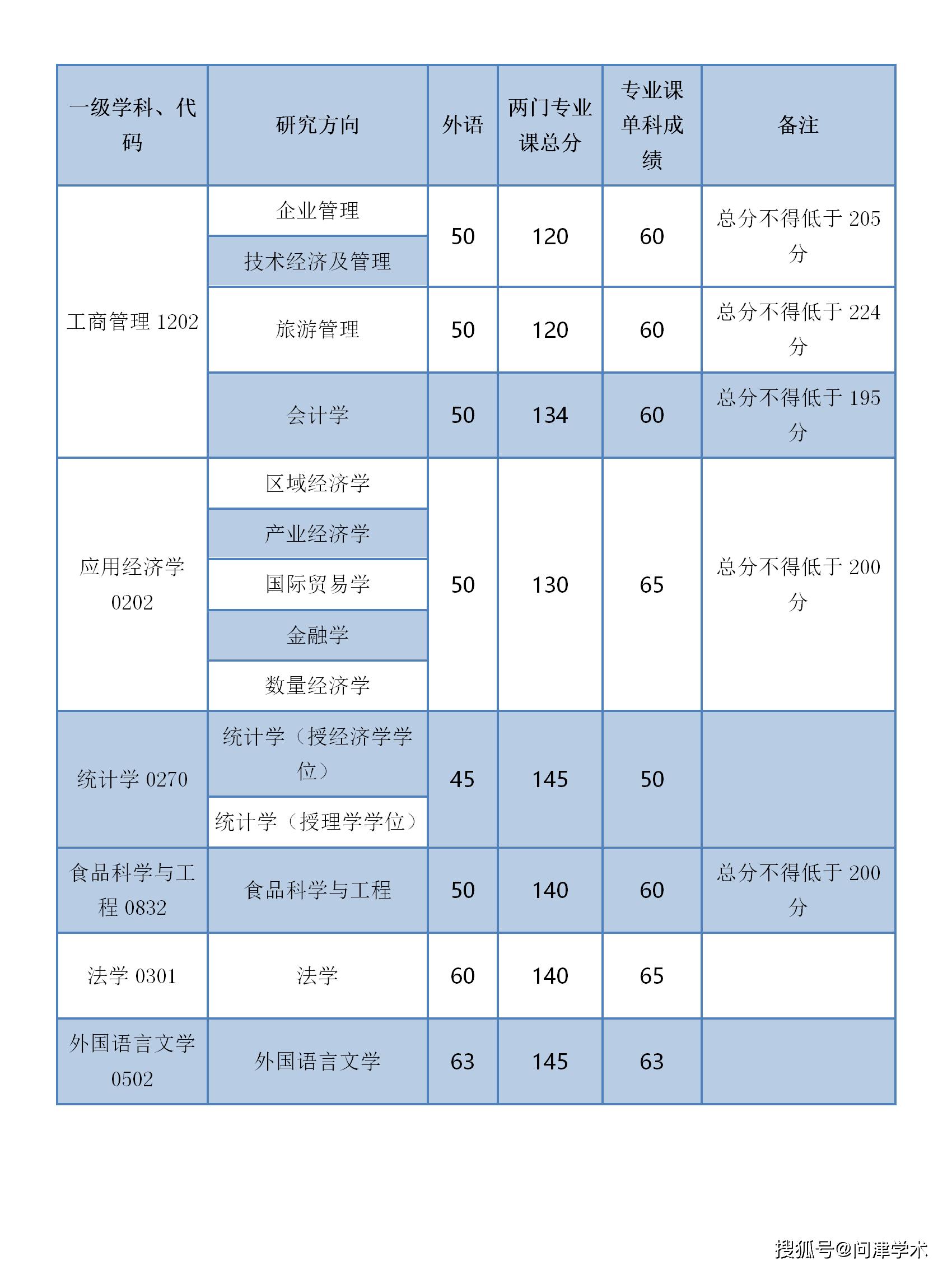 浙江工商大学2020年博士研究生入学考试招生名额及专业复试分数线