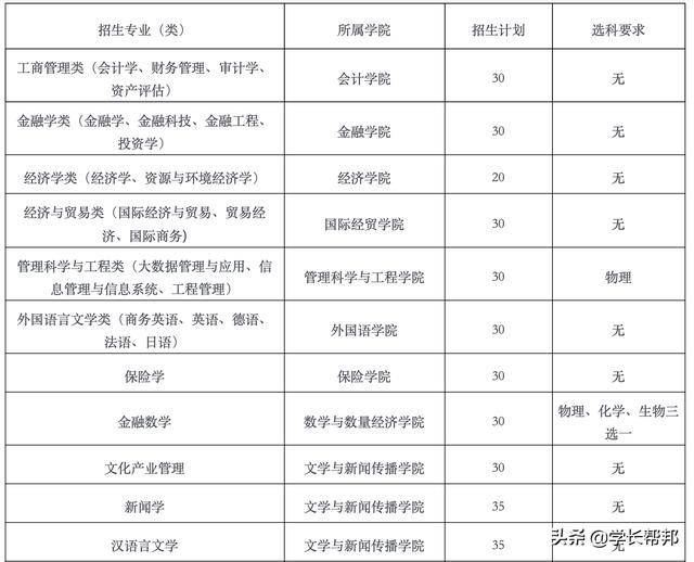 山东财经大学2020年综合评价招生往年面试真题