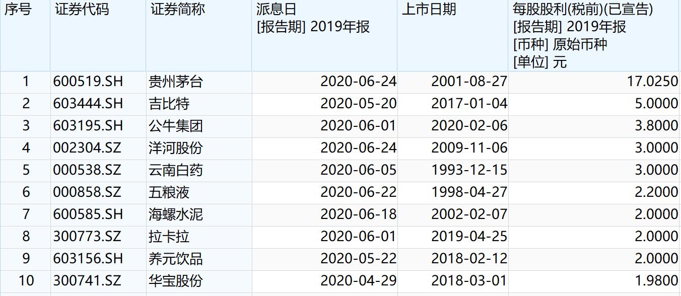 原创             单日88股派现 A股2019年度分红已超4400亿元