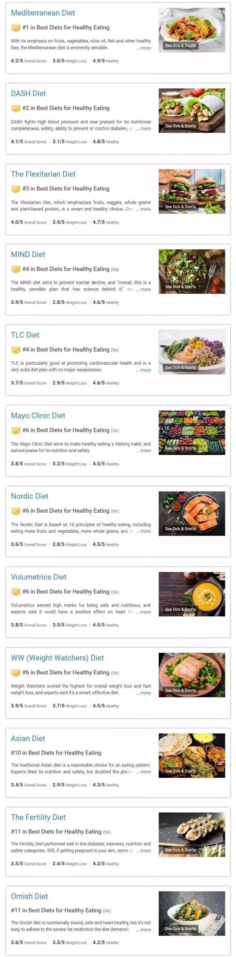 美2020最佳饮食排行榜出炉:蝉联冠军的饮食方法有什么奥秘? 减脂食谱 第1张