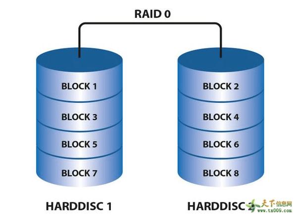 磁盘阵列 RAID磁盘阵列是什么(一看就懂