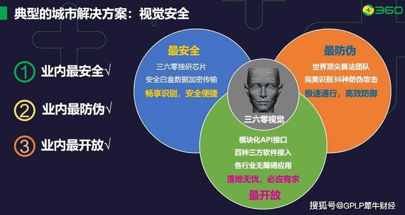 360城市安全:AI安全时代来临!360视觉构建人脸识别安全生态