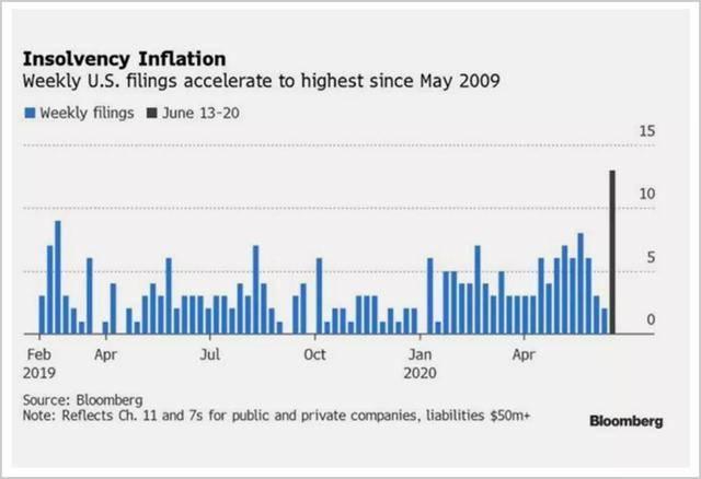 """原创             股市大涨之后,美国即将上演""""史诗级""""破产大潮?"""