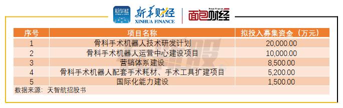 <strong>[见新股]天智航:国内首家骨科机器人制造商将上市尚未盈利</strong>