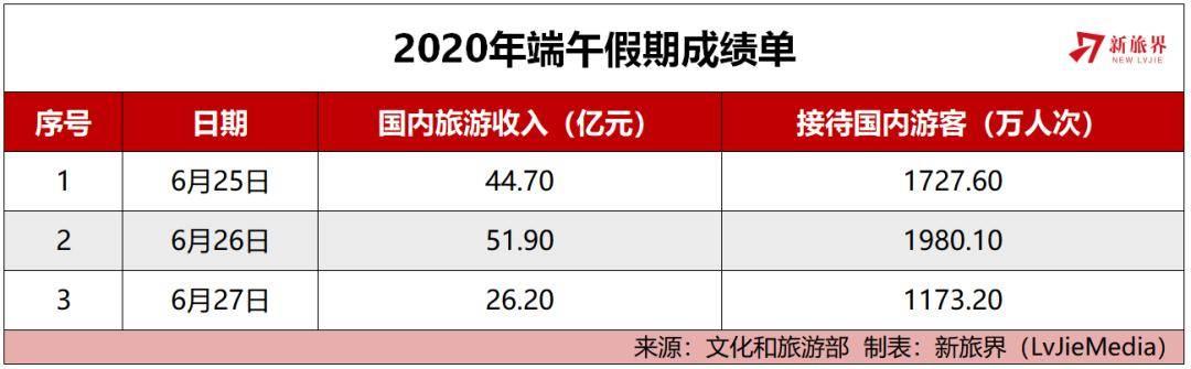 从尚未复苏的端午旅游市场看下半年五大趋势