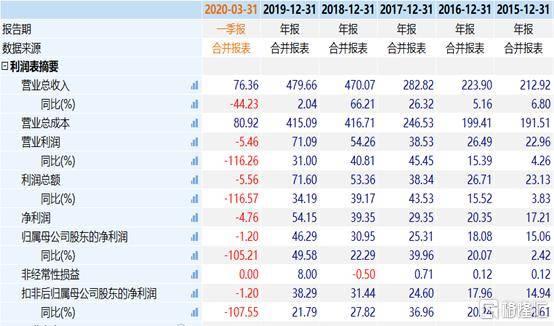 中国中免两连板,市值暴增500亿!更有网友疯狂看到250元