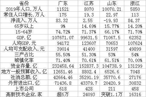 GDP四强省份人口吸引力排名