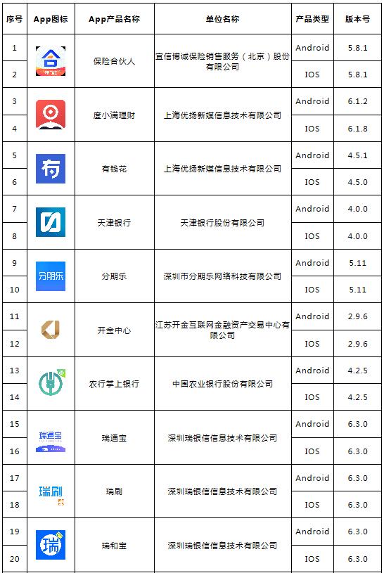 中国互金协会公示新一批48款拟备案移动金融客户端软件名单