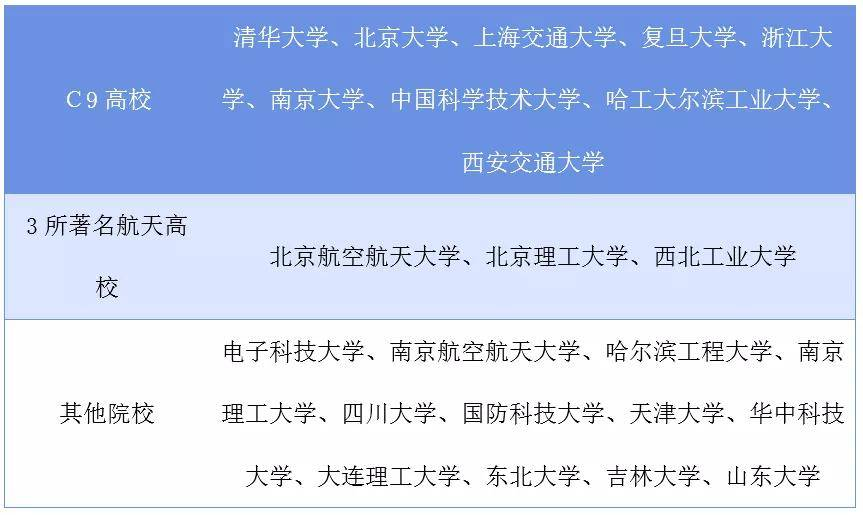就业?如何成为一名中国宇航员