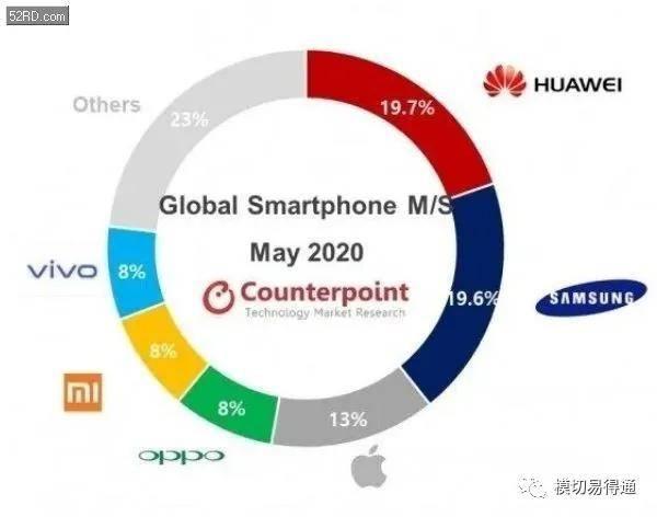 华为再超三星,5G手机销量好于预期,附华为全产业链企业。