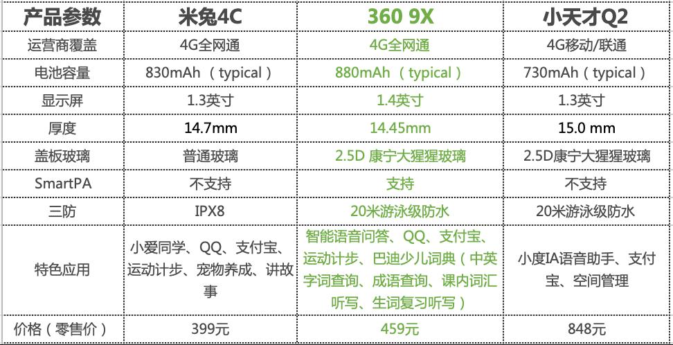 儿童手表横评:3609X、米兔4C、小天才Q2,哪款值得买?