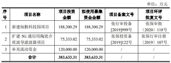 哈勃投资,华为战略核心供应商科创板申请获受理