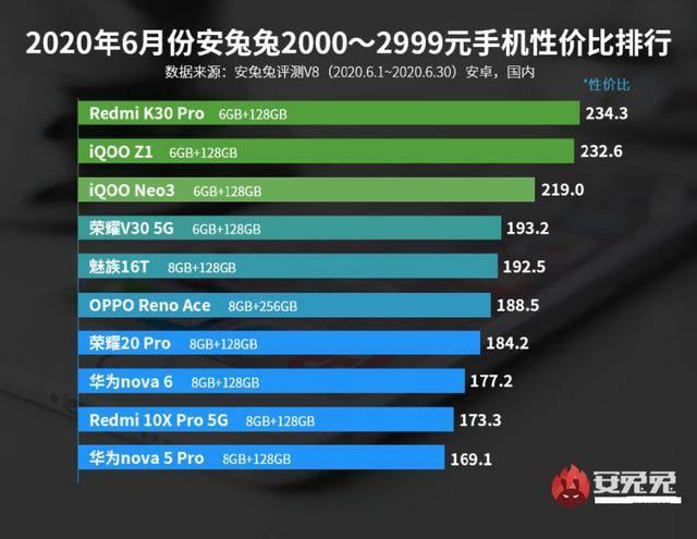 安兔兔6月手机性价比排名出炉,只看性能,2000元档它们最强!