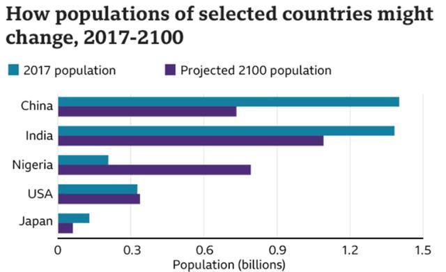 谁建议世界上人口减半_人口普查