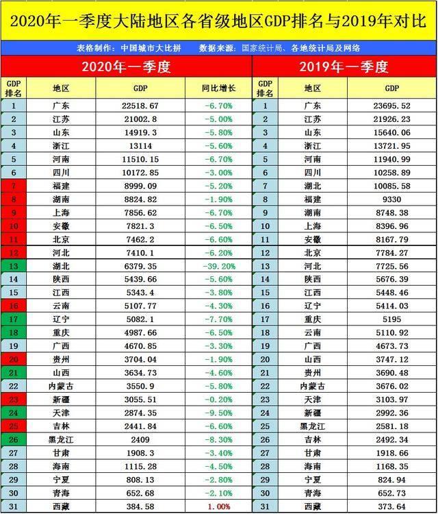 陕西省2020年上半年GDP出炉,国内排名有何变化?