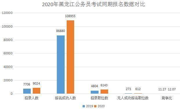 大庆人口数量_大庆人口密度最高的是哪个区