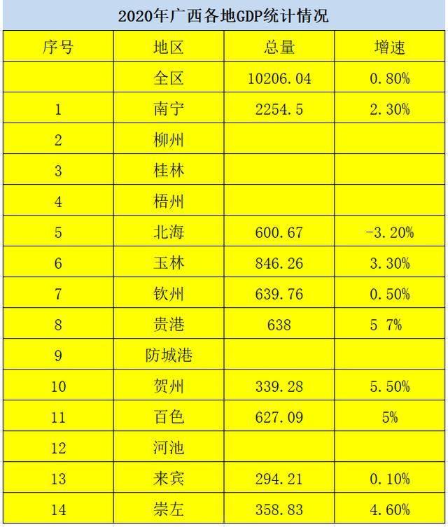 2020年贺州gdp多少_贺州2030年城镇规划图
