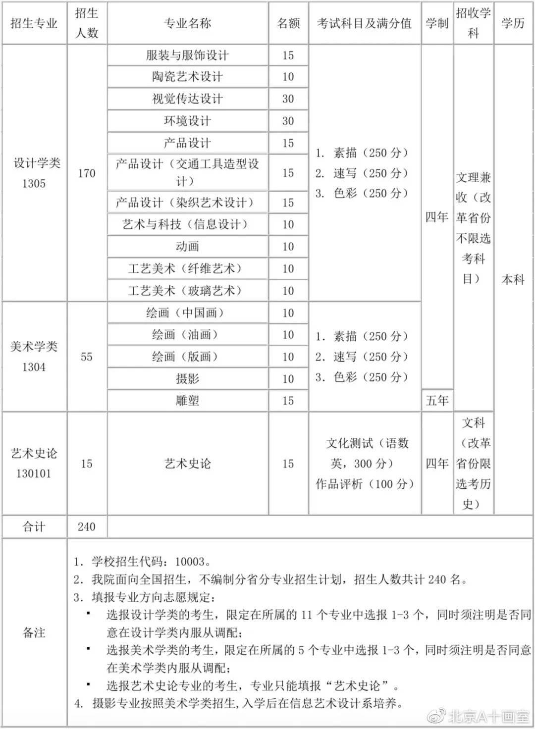 清华大学2020年艺术类专业招生计划