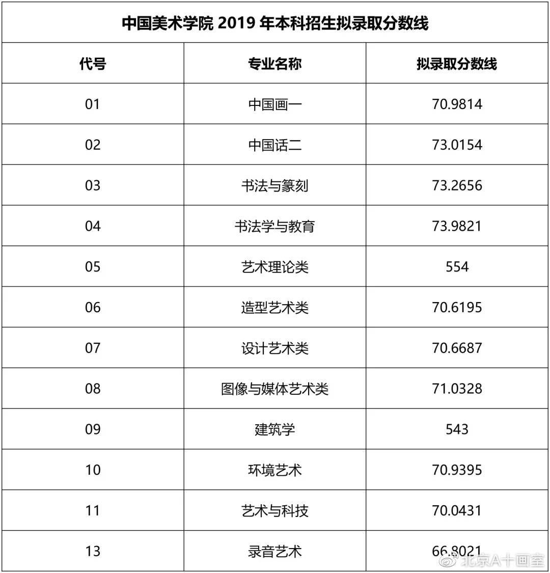 中国美术学院2019年艺术类拟录取分数线