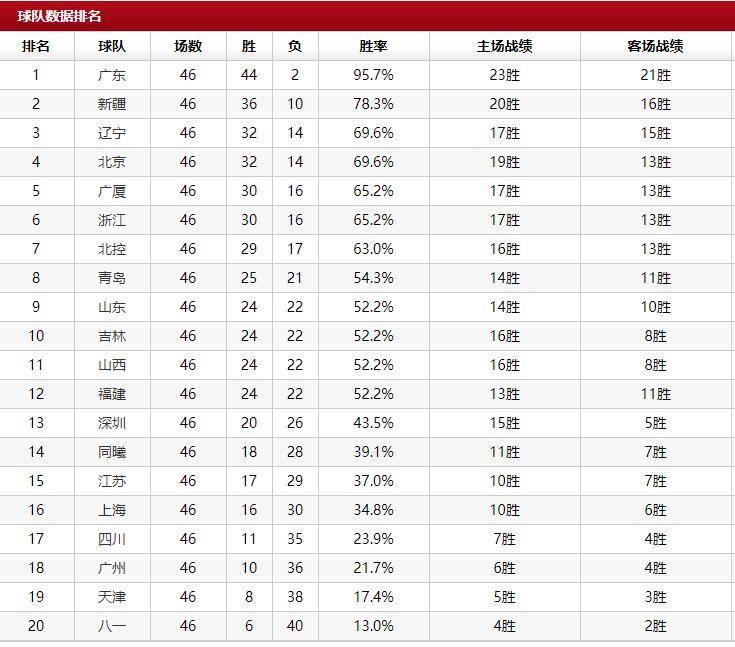 CBA常规赛排名确定:粤疆辽京列前四 八一垫底
