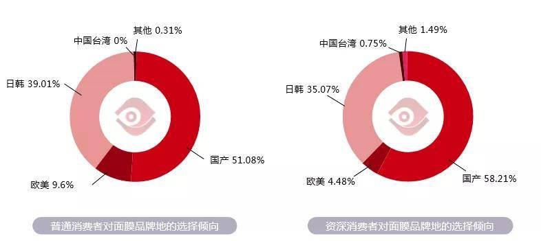 2020年面膜市场调研:功效为王,超60%消费者期待多款混合装