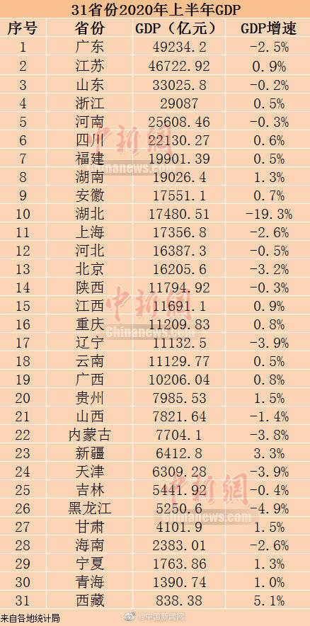 2020年山东省gdp_山东省地图