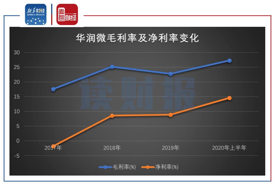[阅读财报]华润微下滑:贬值推高上报毛利率疫情