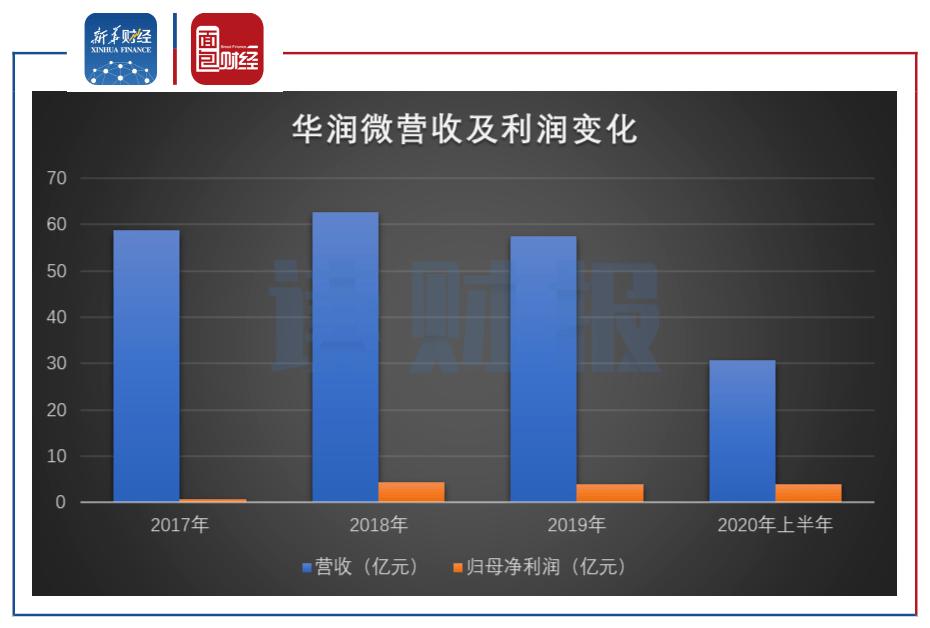 《【读财报】华润微:折旧下降推升中报毛利率 疫情影响或在3Q体现》