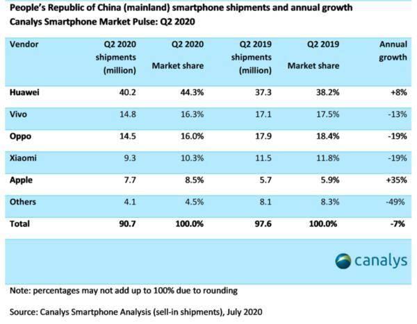 原创             二季度国内手机市场份额出炉:vivo第二,OPPO第三!