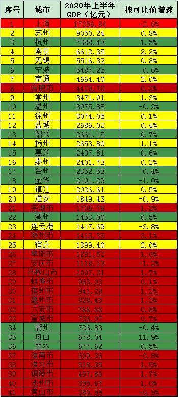 上海经济总量排名第几位_世界经济总量排名