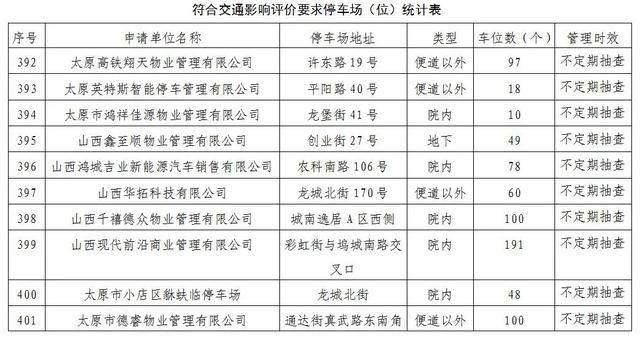 太原停车场(位)交通影响评价意见(2020.08.03)